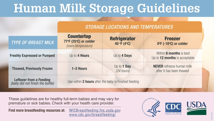 Human Milk Storage Guidelines